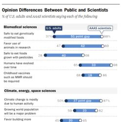 HUFFPOLLSTER: Scientists' Opinions Are Very Different From Most Americans'