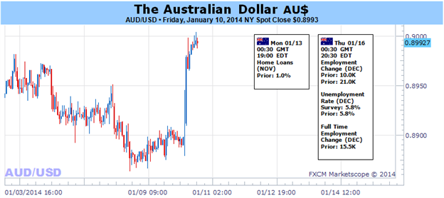 Australian_Dollar_to_Rise_Further_as_Markets_Ponder_Fed_Outlook_body_Picture_1.png, Australian Dollar to Rise Further as Markets Ponder Fed Outlook