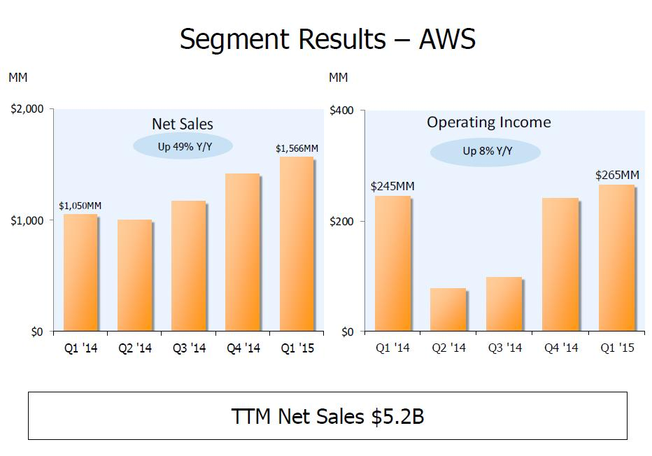 Amazon, Microsoft, IBM and the cloud gang: Comparing the revenue