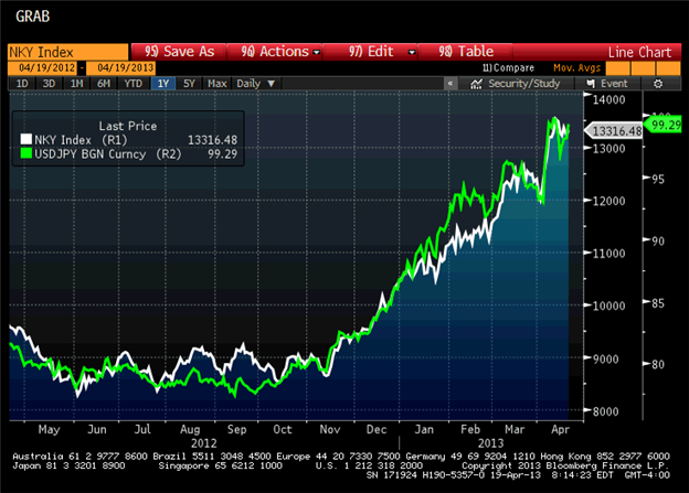 USDJPY_3_MustHave_Catalysts_for_a_Break_of_100_body_nikkei_041813.png, USD/JPY: 3 Must-Have Catalysts for a Break of 100