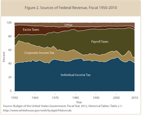 us tax corporate income payroll