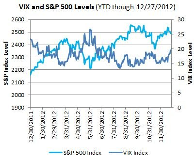 VIX SP Levels YTD