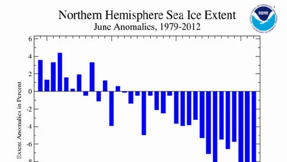 June Arctic Ice Melt Sets Records