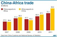 Graphic charting China and Africa&#39;s trade balance, 2007-2011. President Hu Jintao on Thursday said China would offer $20 billion in new loans to Africa