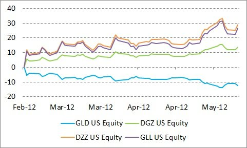 3-mo Performance of GLD ' Inverse Funds