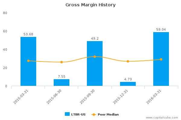 Lightbridge Corp. :LTBR-US: Earnings Analysis: Q1, 2016 By the Numbers : May 26, 2016