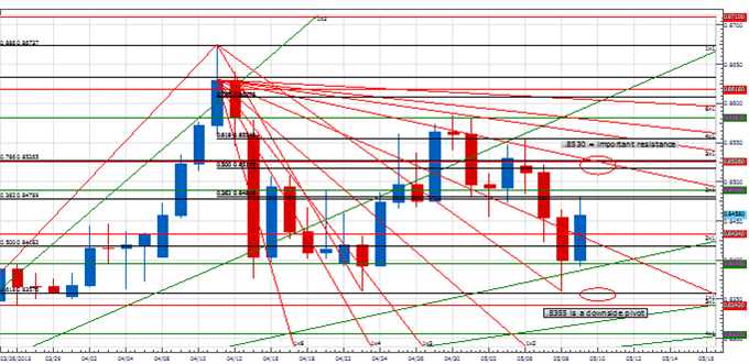PT_USDCAD_body_Picture_3.png, Price & Time: USD/CAD on Important Support