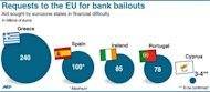 Graph showing the bank bailout requests submitted to the EU