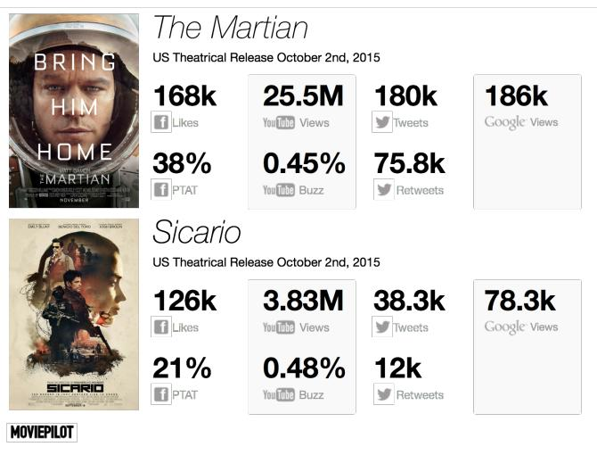 Digital Tracking: Ridley Scott's 'The Martian' Launches at No. 1