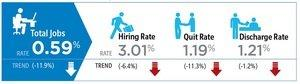 TriNet Employment Levels Remain Positive Through March, SF Bay Area Technology Led Highest Average Salary