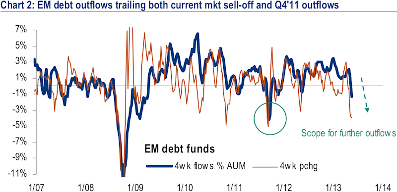 emerging markets fund flows