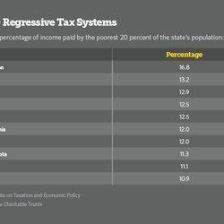 GOP Governors' Tax Proposals Hit Poor Harder