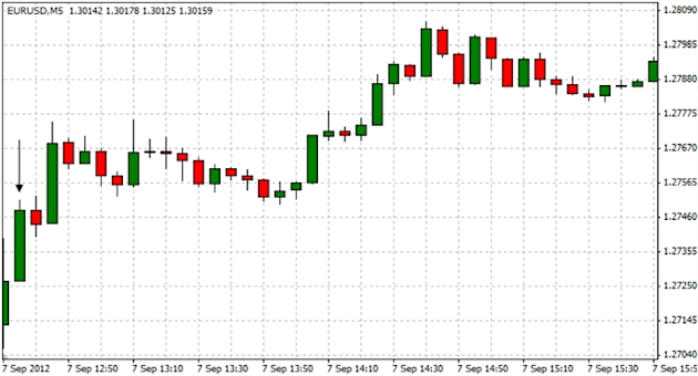 EURUSD_Trading_the_U.S._Non-Farm_Payrolls_Report_body_ScreenShot013.png, EURUSD: Trading the U.S. Non-Farm Payrolls Report