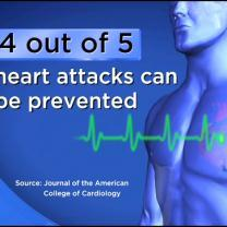 Study: 4 Out 5 Male Heart Attacks Preventable