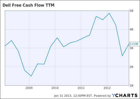 DELL Free Cash Flow TTM Chart