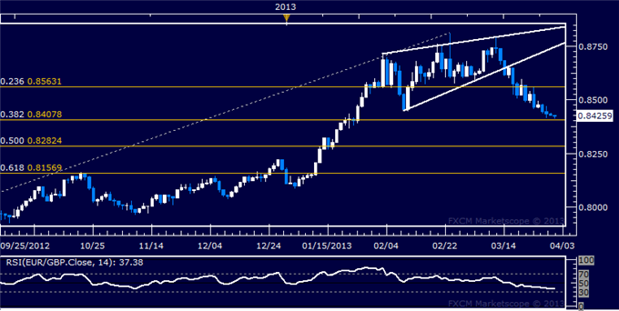 Forex_EURGBP_Technical_Analysis_04.01.2013_body_Picture_5.png, EUR/GBP Technical Analysis 04.01.2013