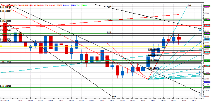 PT_EURJPY_key_body_Picture_4.png, Price & Time: EUR/JPY at a Critical Juncture