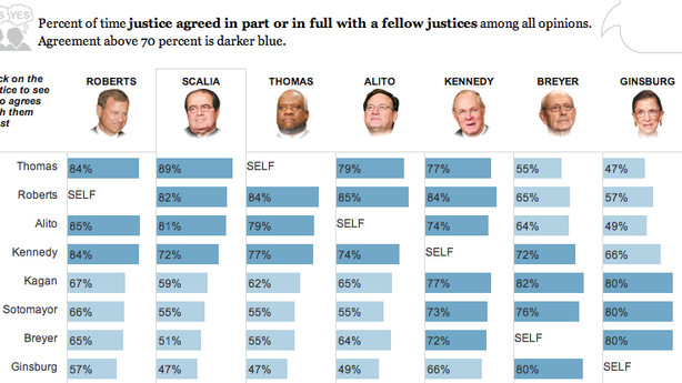 Who Are the Most Compatible Supreme Court Judges?