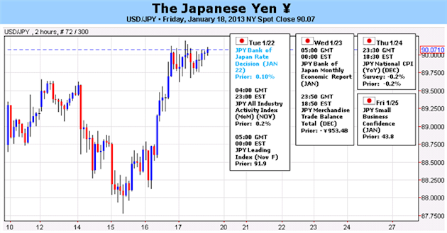 BoJ_Set_to_Unveil_2_Inflation_Target_More_Easing_Does_Yen_Bottom_fundamental_analysis_christopher_vecchio_body_Picture_5.png, BoJ Set to Unveil +2.0% Inflation Target, More Easing – Does Yen Bottom?