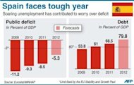 Graphic showing the change in Spain's public deficit and debt. Spain scraped through a key bond market test but failed to quash doubts over its future finances, analysts said after a Treasury bond sale beat money-raising targets