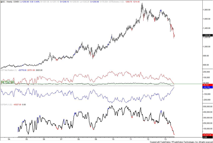 Autralian_Dollar_Positioning_Reaches_Another_Record_body_gold.png, Autralian Dollar COT Positioning Reaches Another Record