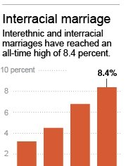 HOLD FOR RELEASE 12:01 A.M. EST; Chart shows trend in interacial marriage