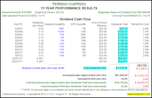 The Truth About The Impact of Dividend Reinvesting image PRGO2