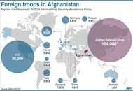 Graphic showing foreign troop levels in Afghanistan