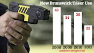 Statistics from the Department of Public Safety show the number of times a Taser has been used in New Brunswick dropped to 22 in 2011 from 43 in 2008.