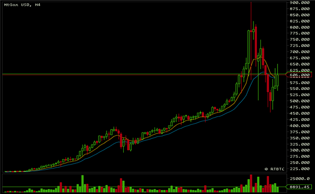 Caveat_Emptor_Bitcoin_Reaches_Mania_Status_as_Price_Swings_Nearly_50_body_Picture_1.png, Caveat Emptor: Bitcoin Reaches Mania Status as Price Swings N...