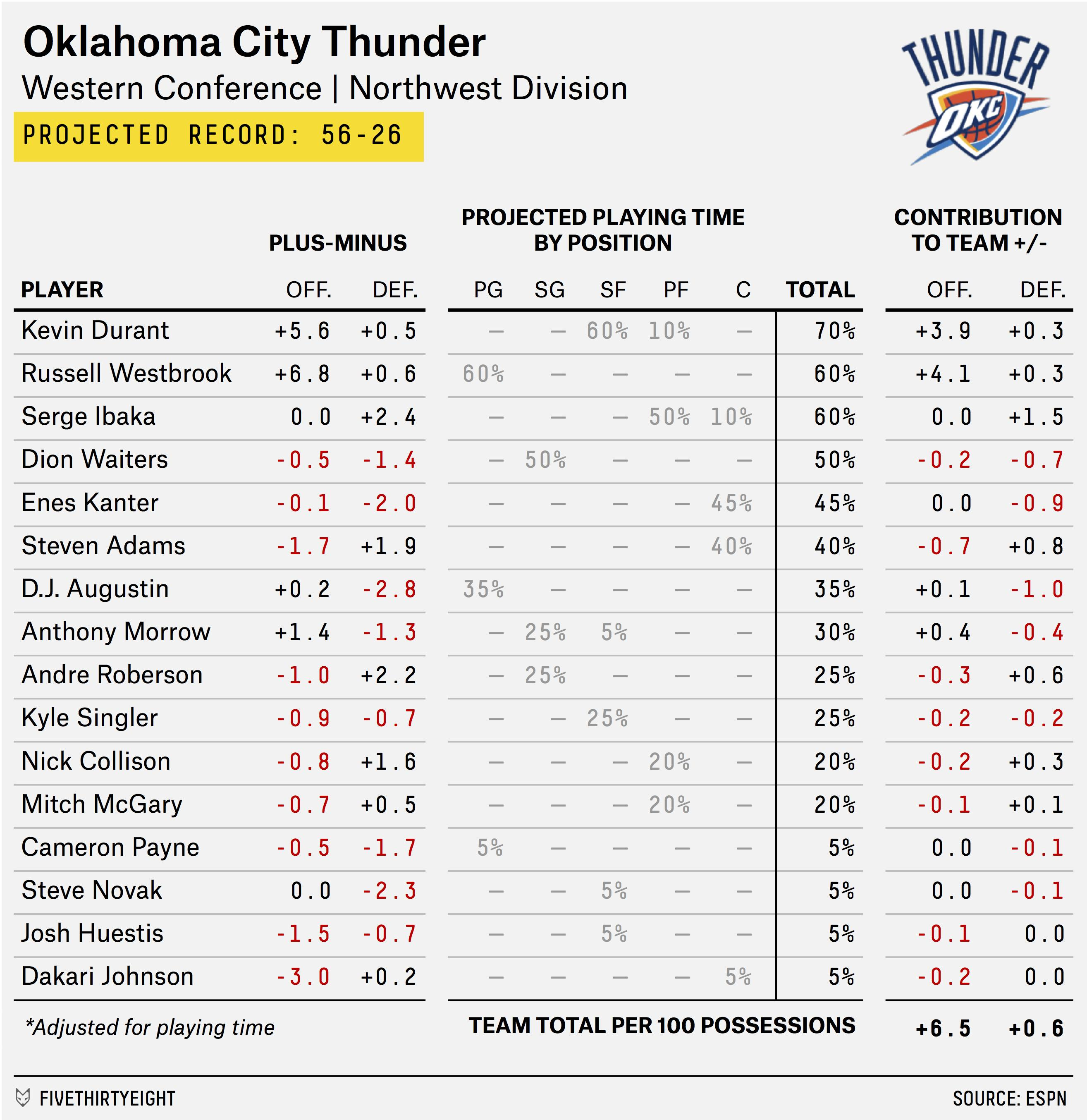 2015-16 NBA Preview: Is This The Thunder's Last Chance?