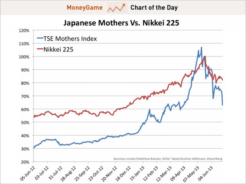 Chart of the day the japanese mothers vs nikkei 225, june 2013