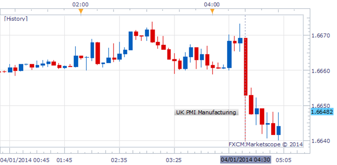 British-Pound-Slips-as-UK-Manufacturing-Growth-Cools-to-an-8-Month-Low_body_Picture_1.png, British Pound Slips as UK Manufacturing Growth Cools to an ...