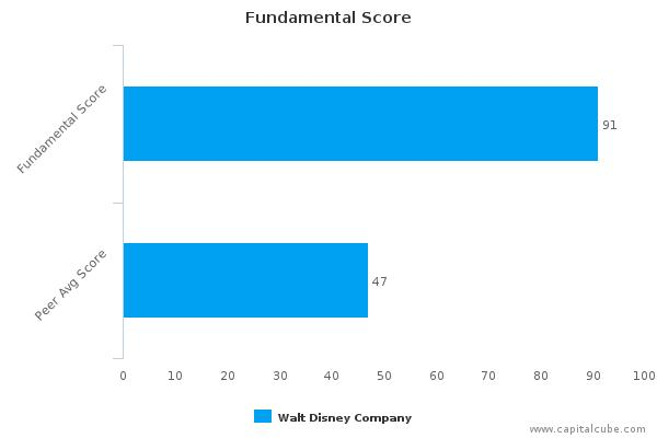 The Walt Disney Co. – Value Analysis (NYSE:DIS) : November 27, 2015