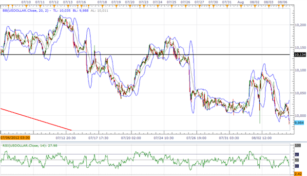 USD_Index_Threatens_Major_Trend_JPY_Outlook_Hinges_on_BoJ_Policy_body_ScreenShot046.png, USD Index Threatens Major Trend, JPY Outlook Hinges on BoJ Policy