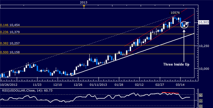 Forex_US_Dollar_Technical_Analysis_03.21.2013_body_Picture_5.png, US Dollar Technical Analysis 03.21.2013