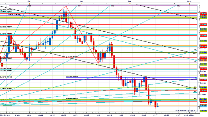 Price_and_Time_Key_Levels_to_Watch_Ahead_of_the_FOMC_body_x0000_i1029.png, Price & Time: Key Levels to Watch Ahead of the FOMC