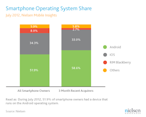 More than half of all mobile subscribers in the U.S. own a smartphone