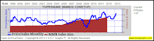 Tupperware Brands Corp: Fundamental Stock Research Analysis image TUP4