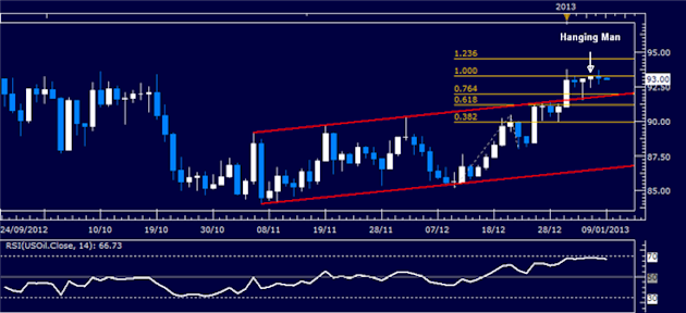 Forex_Analysis_US_Dollar_Finds_Support_as_SP_500_Continues_to_Stall_body_Picture_1.png, Forex Analysis: US Dollar Finds Support as S&P 500 Continues t...