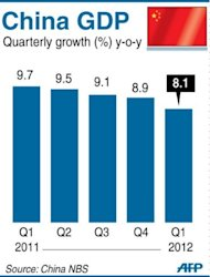Chart showing China's quarterly GDP, which grew by 8.1 pecent in the first three months of 2012. Asian markets mostly rose after a strong rally on Wall Street while dealers absorbed data showing China's economy grew at its slowest pace in almost three years in the first quarter