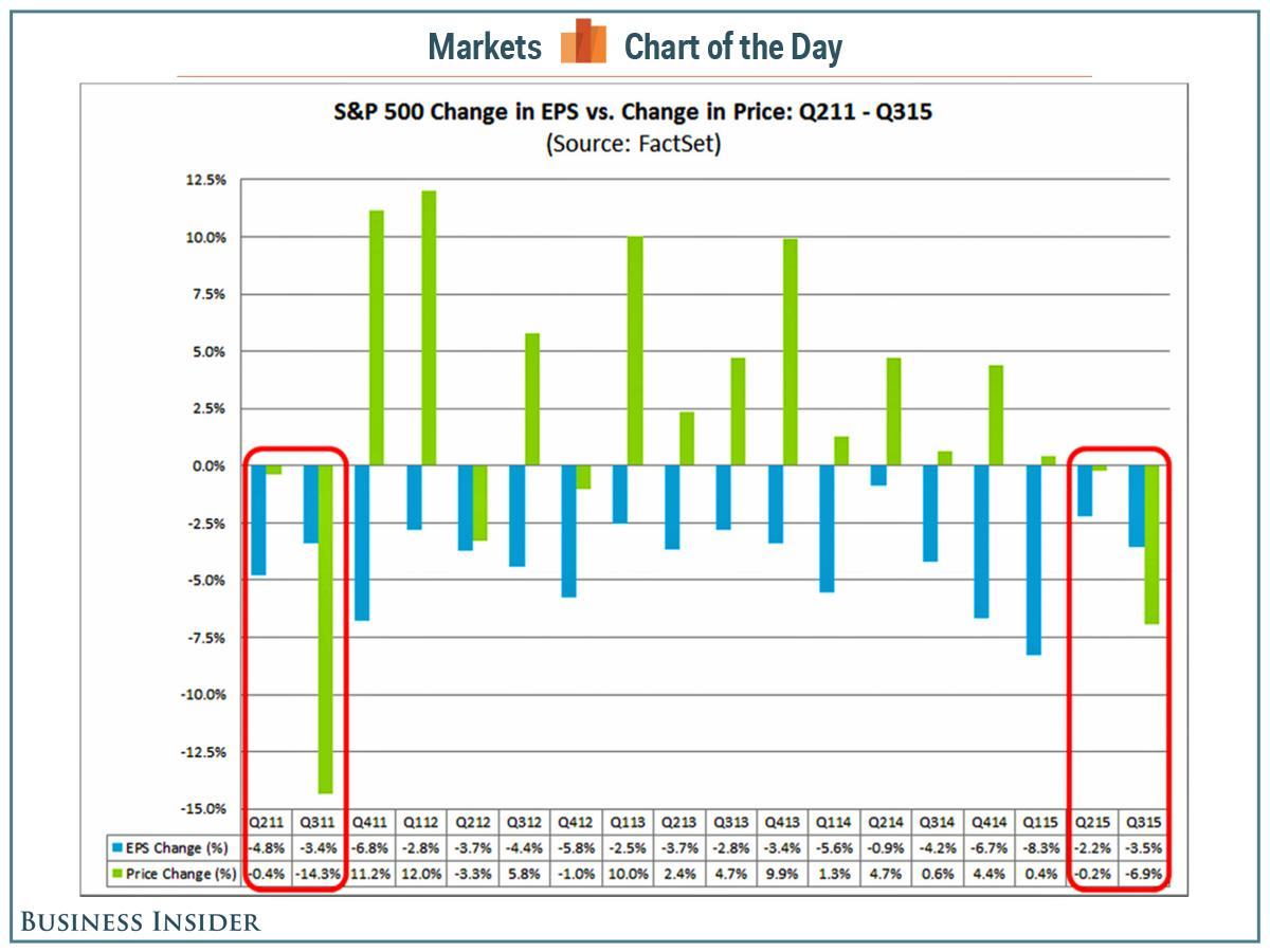 The stock market hasn't made this much sense in 4 years