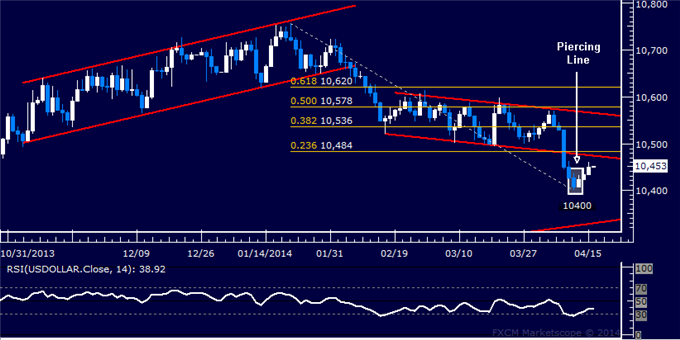 dailyclassics_us_dollar_index_body_Picture_11.png, Forex: US Dollar Technical Analysis – Sideways Trade Continues