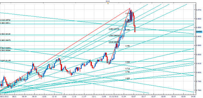 AUD_Finds_Support_At__Keyy_Gann_Lwevel_body_Picture_3.png, Price & Time: Pi & USD/JPY