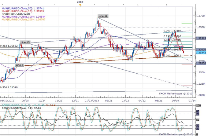 Euro_Extends_Decline_Below_1.30_on_a_Lower_PMI_Revision_body_eurusd_daily_chart.png, Euro Extends Decline Below 1.30 on a Lower PMI Revision