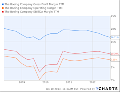 BA Gross Profit Margin TTM Chart