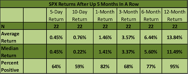 s&p 500 performance after 5 consecutive monthly gains