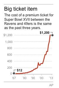 Hot ticket: Players make Super Bowl ticket grab