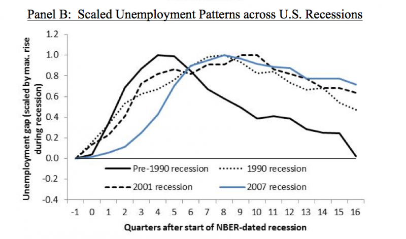 unemployment recessions brookings BPEA