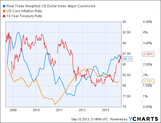 Real Trade Weighted US Dollar Index: Major Currencies Chart